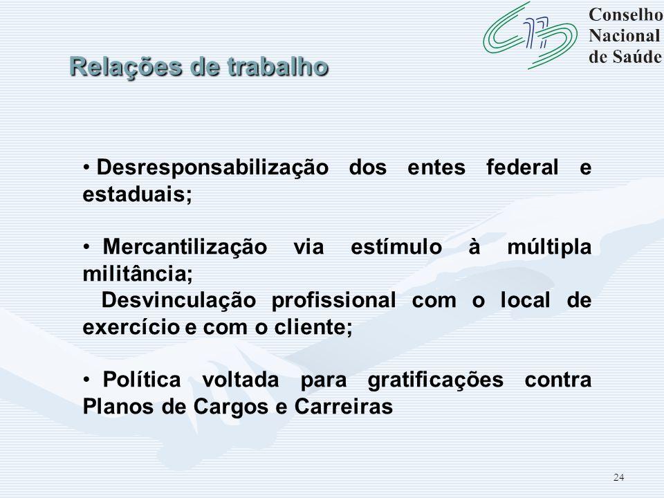 Relações de trabalho Desresponsabilização dos entes federal e estaduais; Mercantilização via estímulo à múltipla militância;