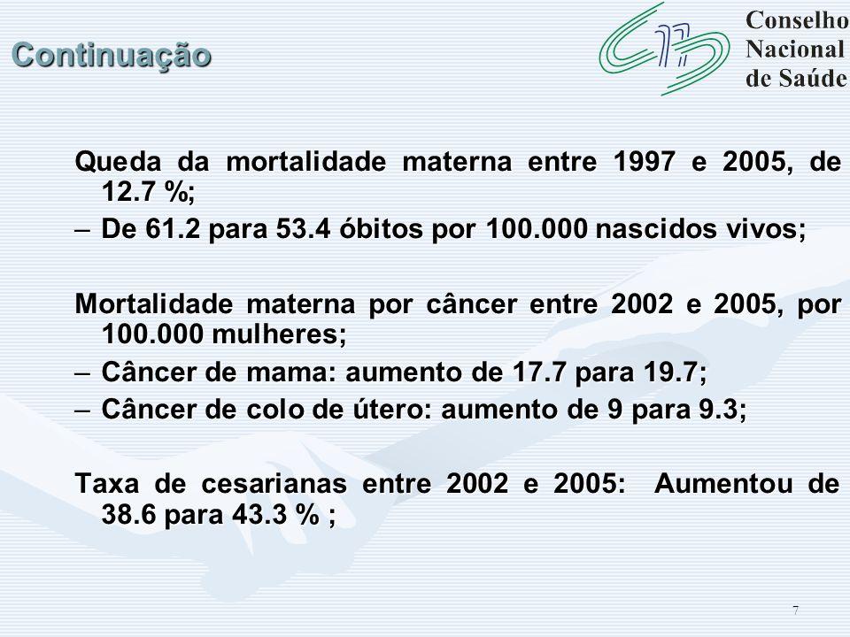 Continuação Queda da mortalidade materna entre 1997 e 2005, de 12.7 %;