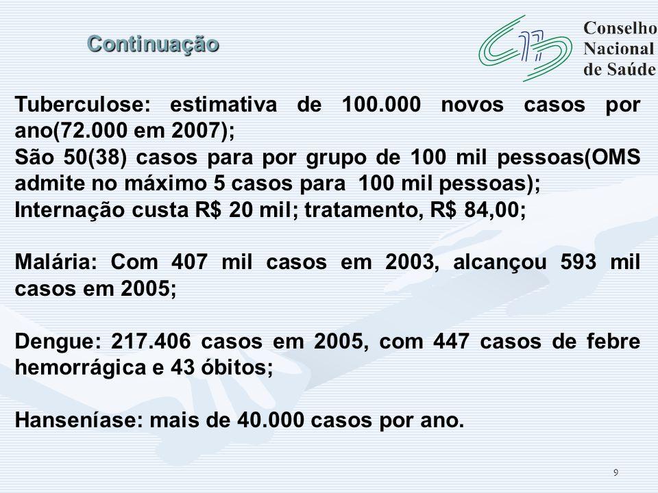 Continuação Tuberculose: estimativa de 100.000 novos casos por ano(72.000 em 2007);