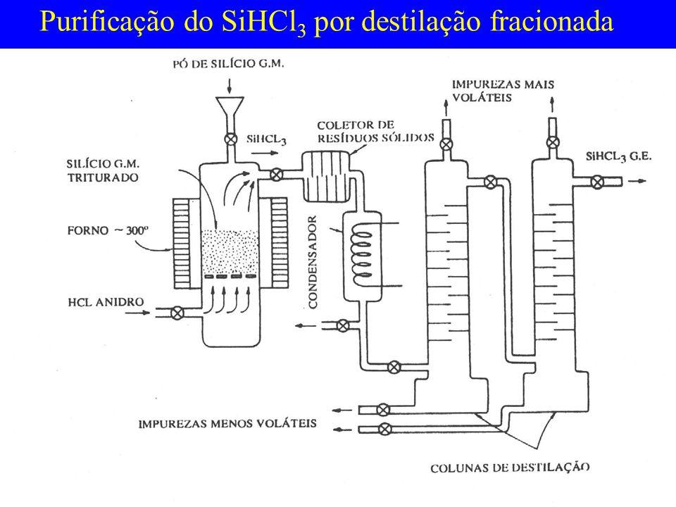 Purificação do SiHCl3 por destilação fracionada