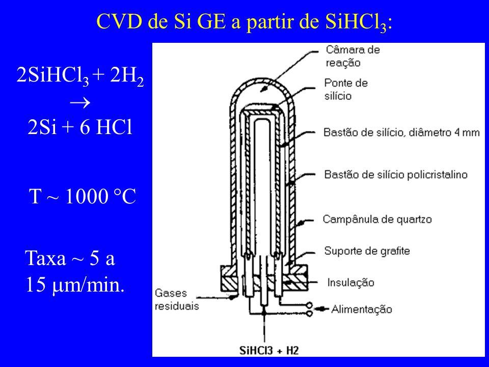 CVD de Si GE a partir de SiHCl3: