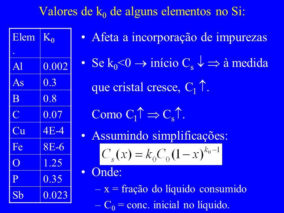 Valores de k0 de alguns elementos no Si: