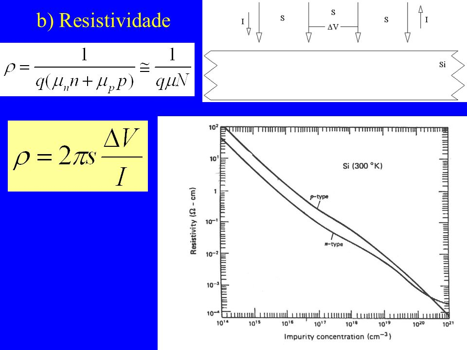 b) Resistividade