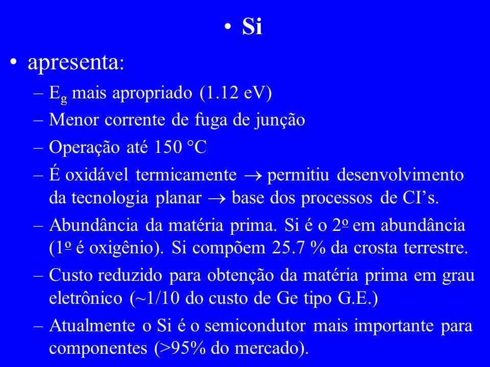 Si apresenta: Eg mais apropriado (1.12 eV)