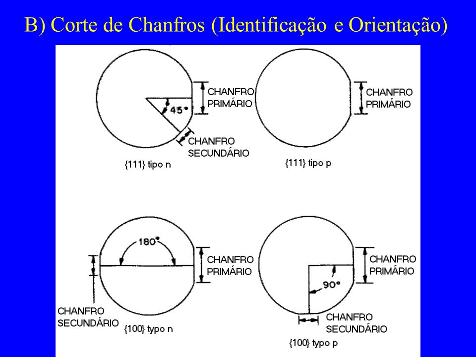B) Corte de Chanfros (Identificação e Orientação)