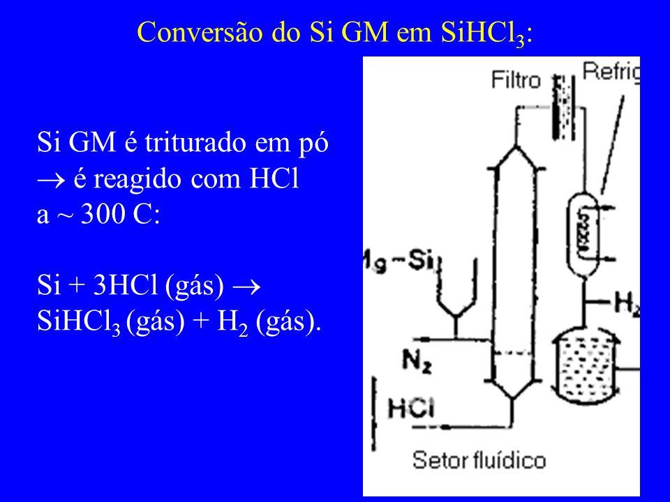 Conversão do Si GM em SiHCl3: