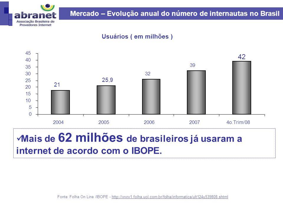 Mercado – Evolução anual do número de internautas no Brasil