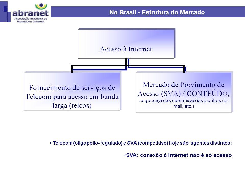 No Brasil - Estrutura do Mercado