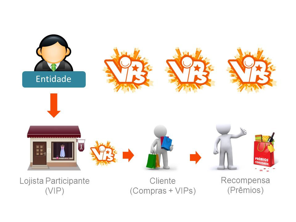 Entidade Recompensa (Prêmios) Cliente (Compras + VIPs)