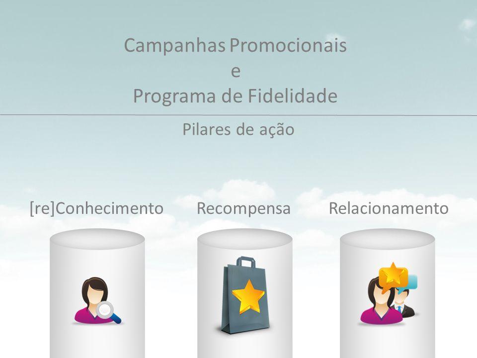 Campanhas Promocionais e Programa de Fidelidade