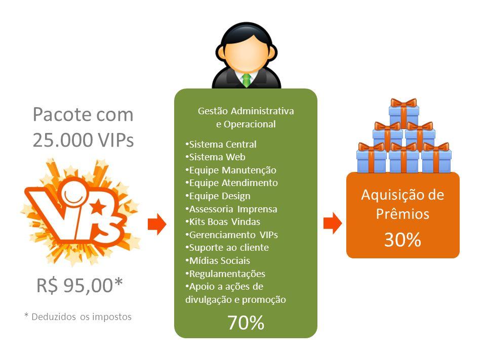 Pacote com 25.000 VIPs 30% R$ 95,00* 70% Aquisição de Prêmios