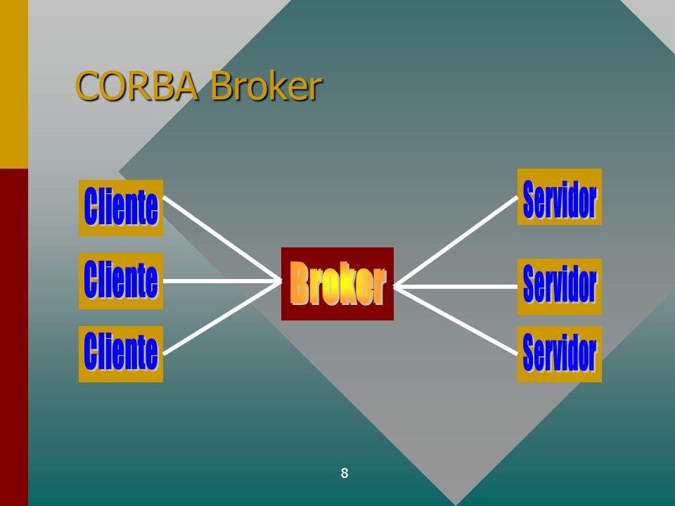 CORBA Broker Servidor Cliente Cliente Broker Servidor Cliente Servidor