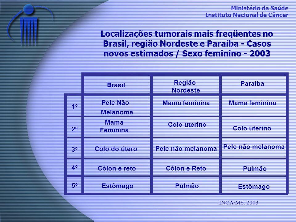 Localizações tumorais mais freqüentes no Brasil, região Nordeste e Paraíba - Casos novos estimados / Sexo feminino - 2003