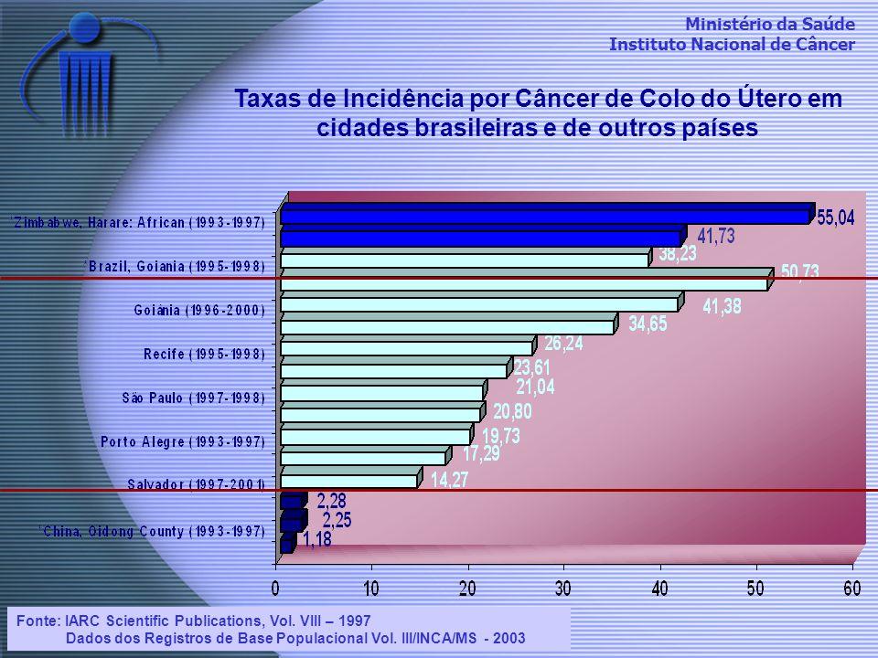 Taxas de Incidência por Câncer de Colo do Útero em cidades brasileiras e de outros países