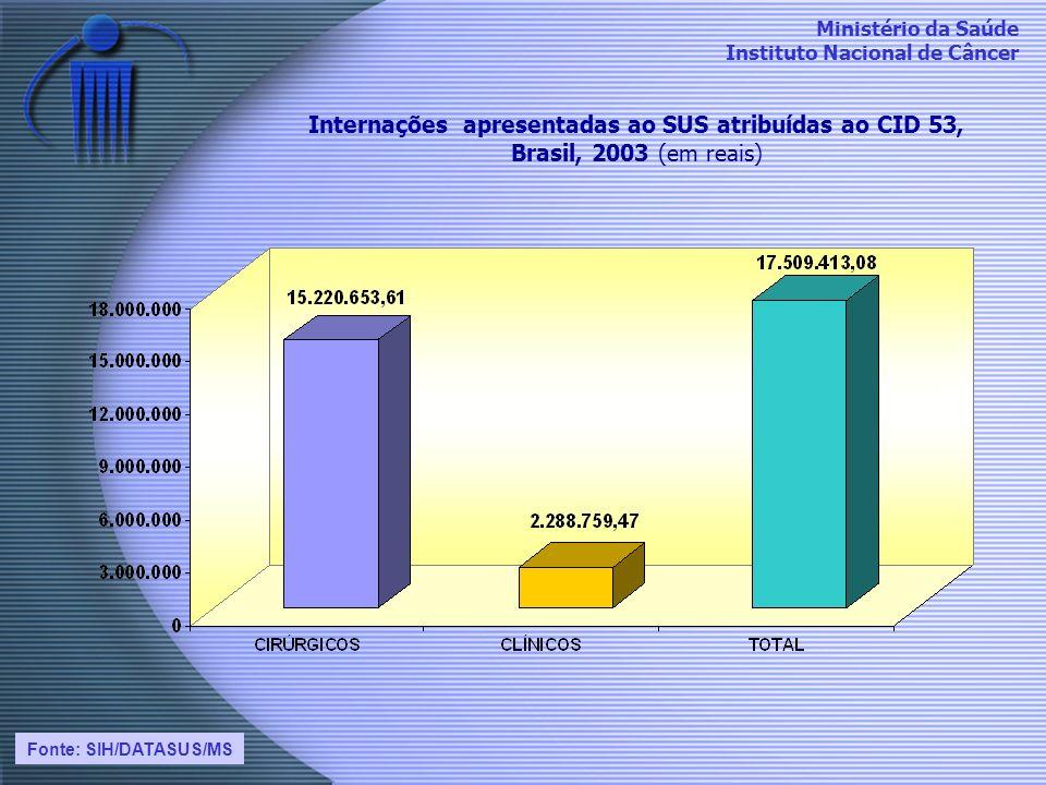 Internações apresentadas ao SUS atribuídas ao CID 53,