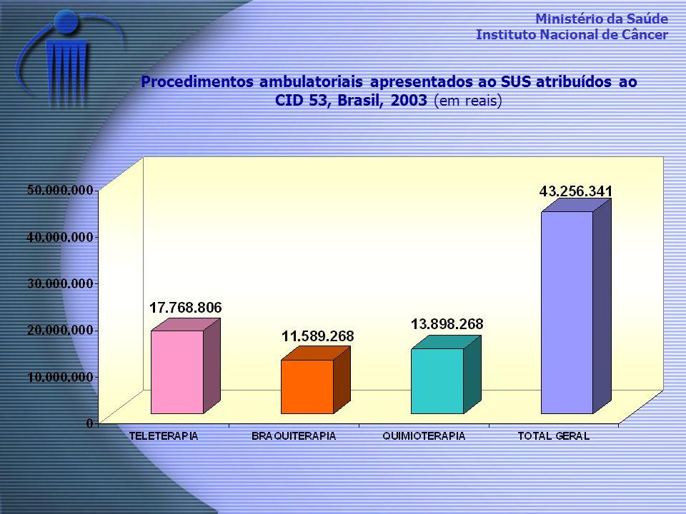Procedimentos ambulatoriais apresentados ao SUS atribuídos ao CID 53, Brasil, 2003 (em reais)