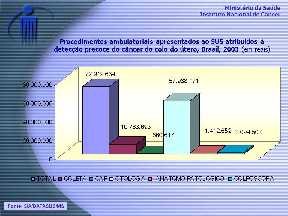 Procedimentos ambulatoriais apresentados ao SUS atribuídos à detecção precoce do câncer do colo do útero, Brasil, 2003 (em reais)
