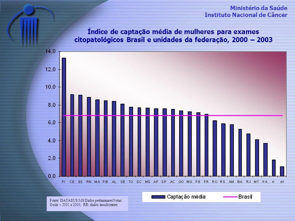 Índice de captação média de mulheres para exames citopatológicos Brasil e unidades da federação, 2000 – 2003