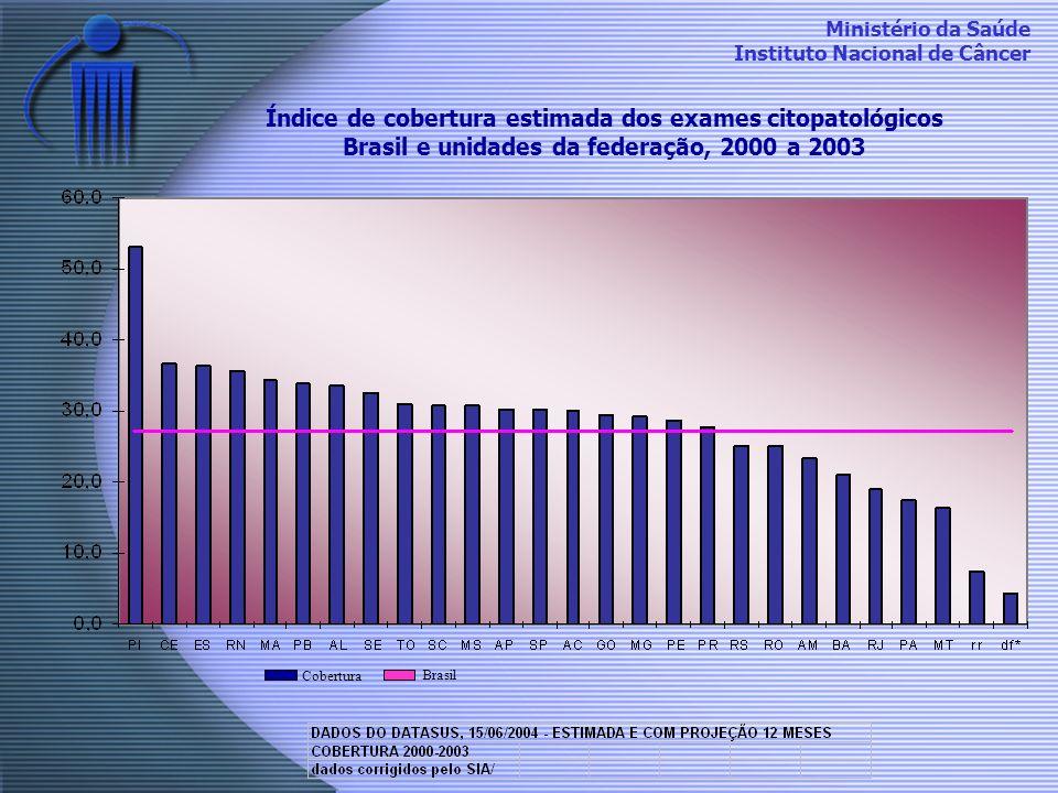 Índice de cobertura estimada dos exames citopatológicos Brasil e unidades da federação, 2000 a 2003