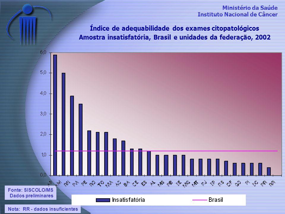 Índice de adequabilidade dos exames citopatológicos Amostra insatisfatória, Brasil e unidades da federação, 2002