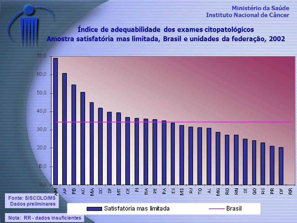 Índice de adequabilidade dos exames citopatológicos Amostra satisfatória mas limitada, Brasil e unidades da federação, 2002