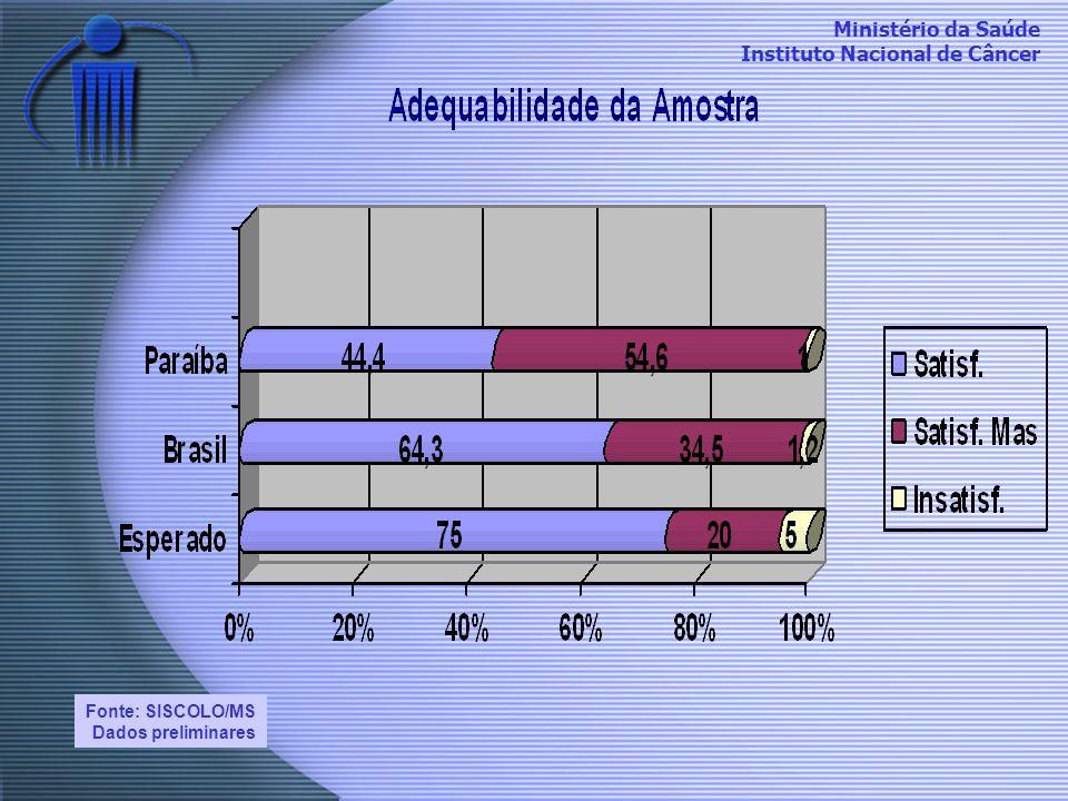 Fonte: SISCOLO/MS Dados preliminares
