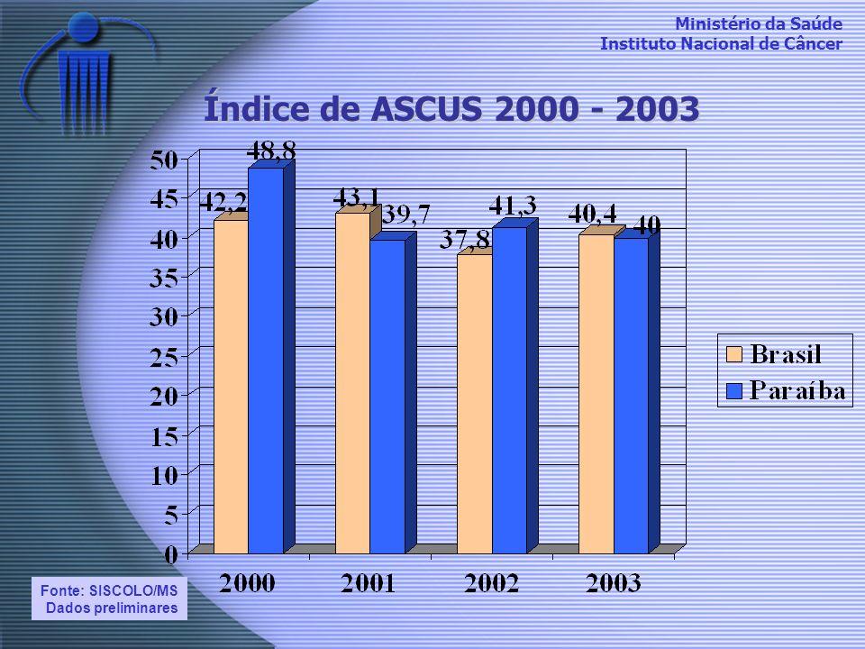 Índice de ASCUS 2000 - 2003 Fonte: SISCOLO/MS Dados preliminares