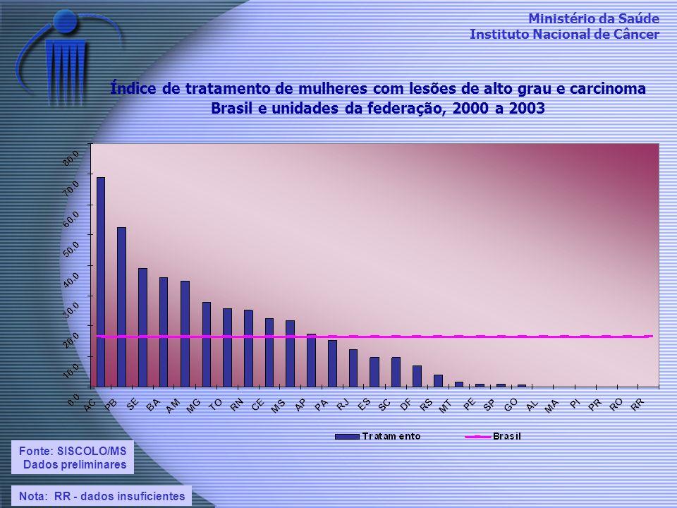 Índice de tratamento de mulheres com lesões de alto grau e carcinoma Brasil e unidades da federação, 2000 a 2003