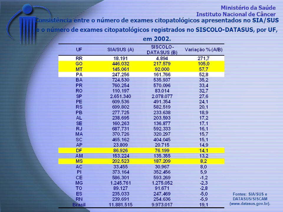 Fontes: SIA/SUS e DATASUS/SISCAM (www.datasus.gov.br).
