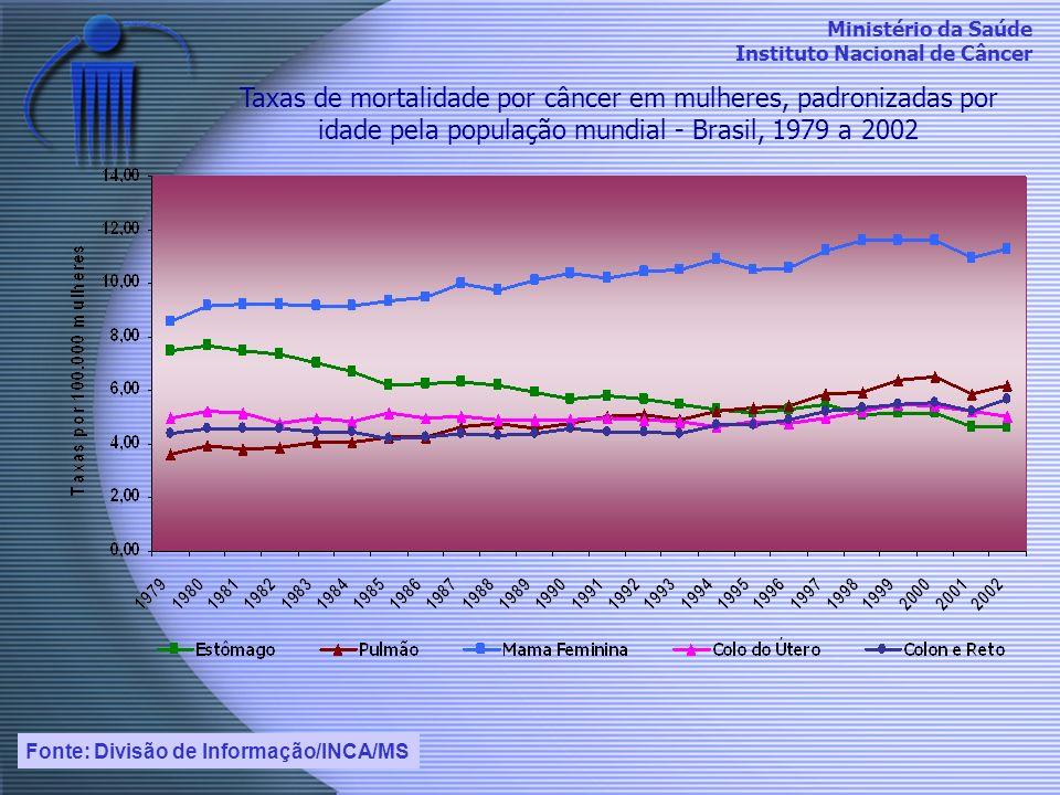 Taxas de mortalidade por câncer em mulheres, padronizadas por idade pela população mundial - Brasil, 1979 a 2002