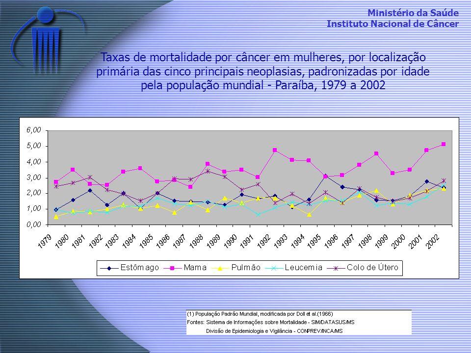 Taxas de mortalidade por câncer em mulheres, por localização primária das cinco principais neoplasias, padronizadas por idade pela população mundial - Paraíba, 1979 a 2002
