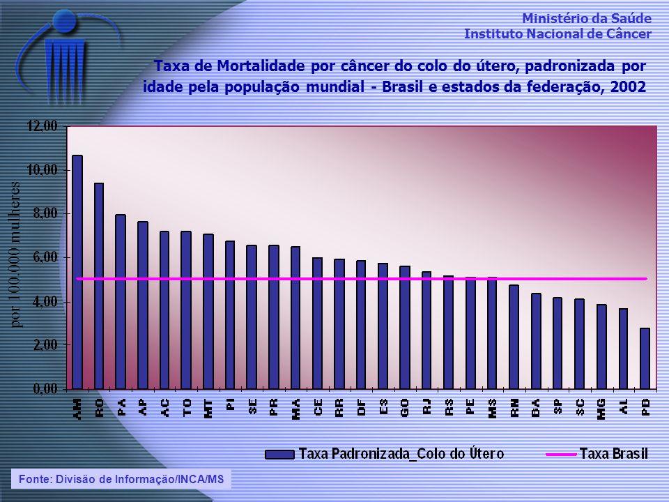 Taxa de Mortalidade por câncer do colo do útero, padronizada por idade pela população mundial - Brasil e estados da federação, 2002