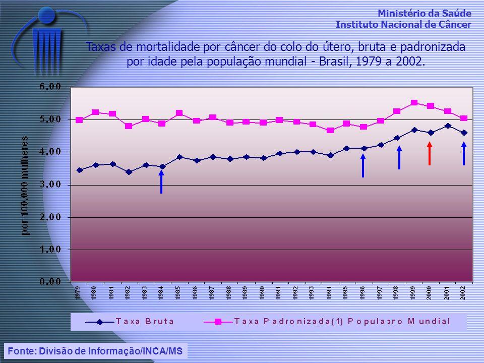 Taxas de mortalidade por câncer do colo do útero, bruta e padronizada por idade pela população mundial - Brasil, 1979 a 2002.