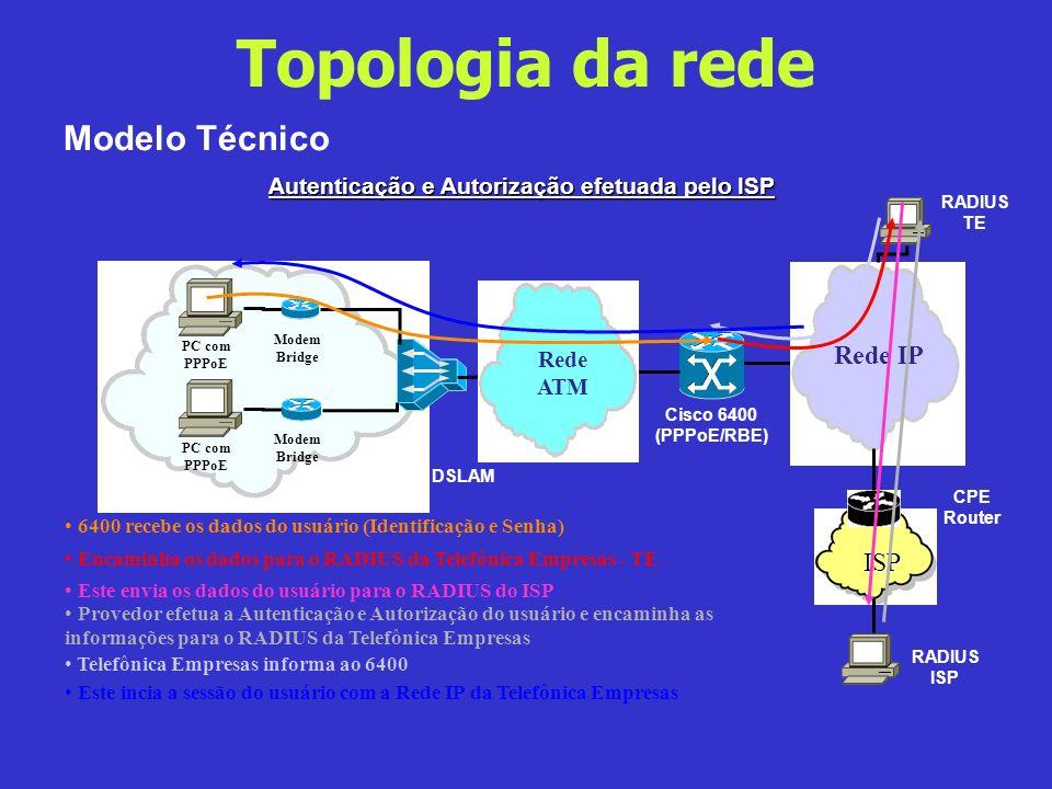 Topologia da rede Modelo Técnico Rede IP ISP