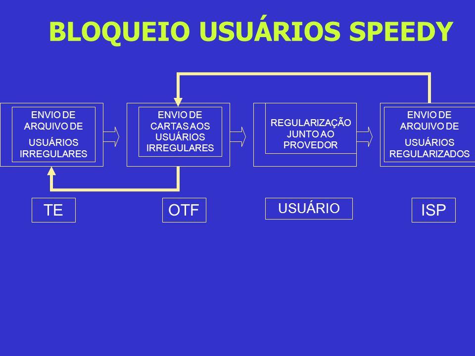 BLOQUEIO USUÁRIOS SPEEDY