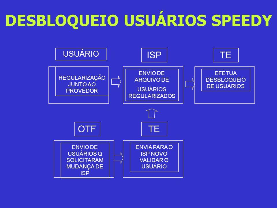 DESBLOQUEIO USUÁRIOS SPEEDY