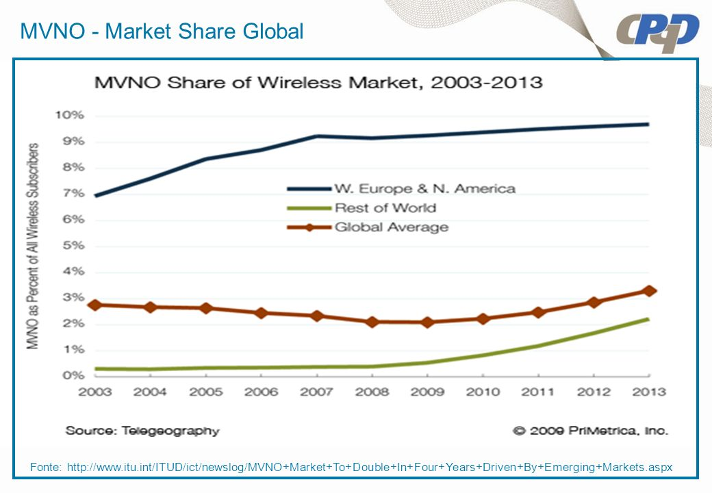 MVNO - Market Share Global
