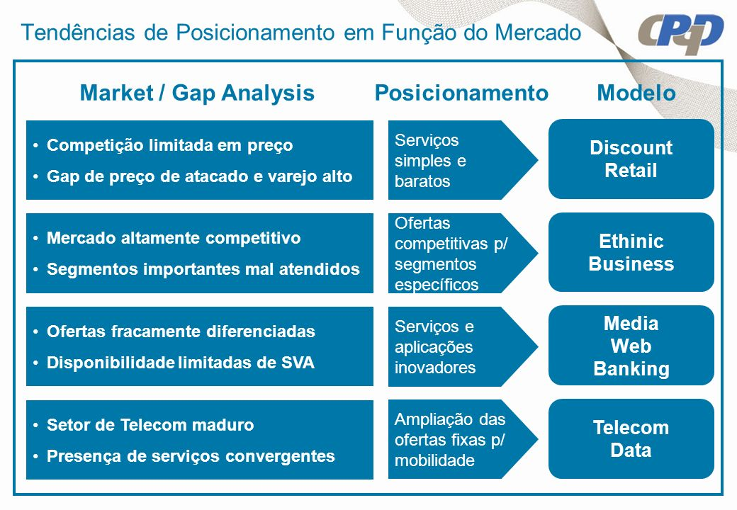 Tendências de Posicionamento em Função do Mercado