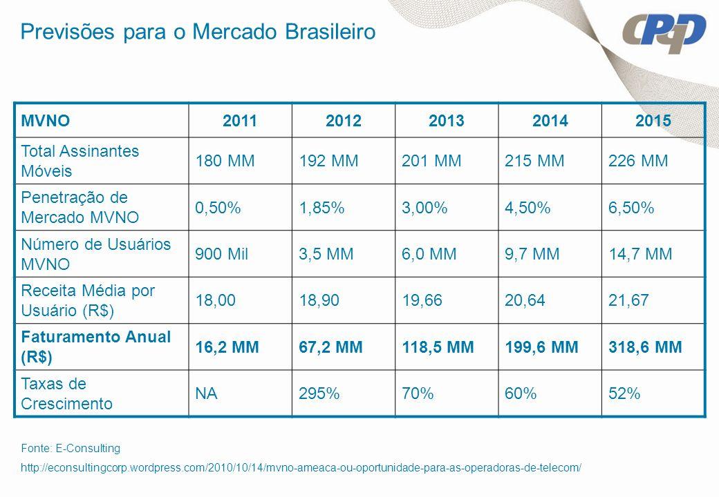 Previsões para o Mercado Brasileiro