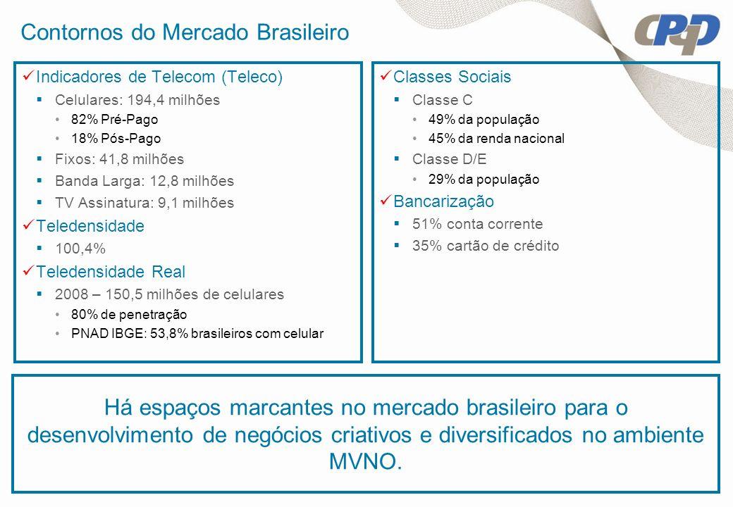 Contornos do Mercado Brasileiro