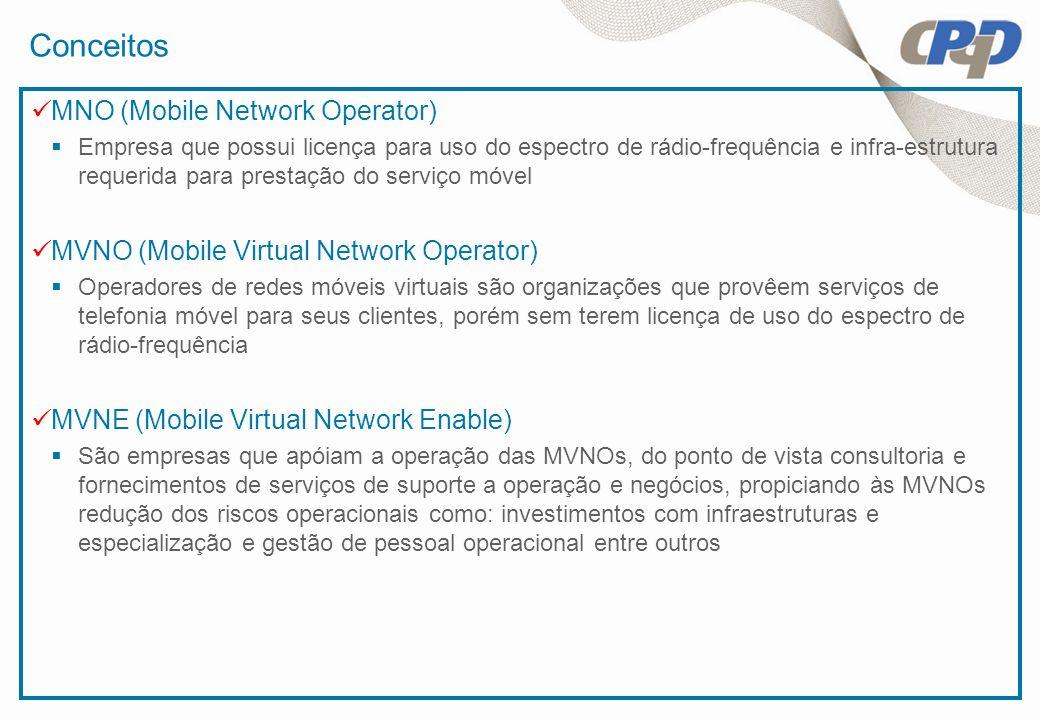 Conceitos MNO (Mobile Network Operator)