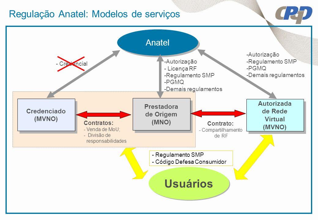 Regulação Anatel: Modelos de serviços