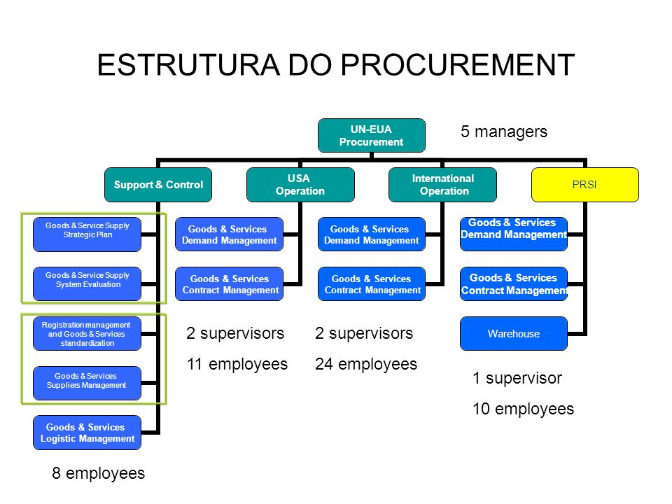 ESTRUTURA DO PROCUREMENT