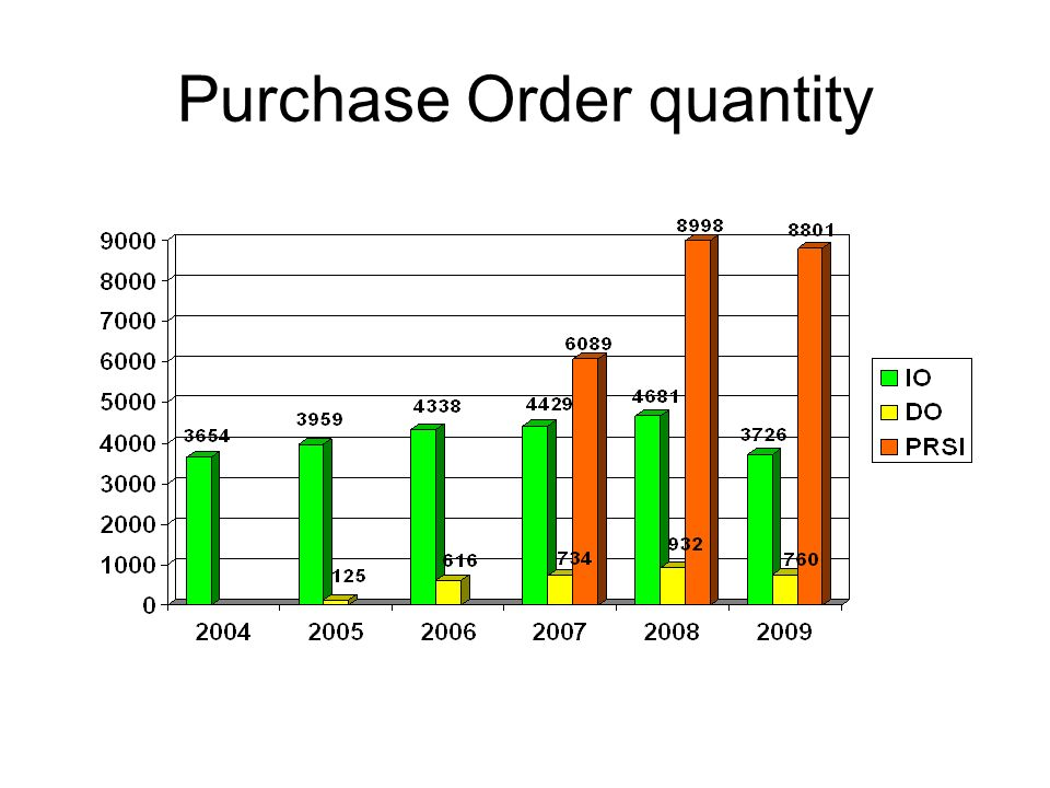 Purchase Order quantity
