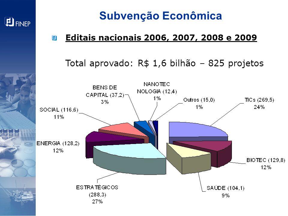 Subvenção Econômica Total aprovado: R$ 1,6 bilhão – 825 projetos