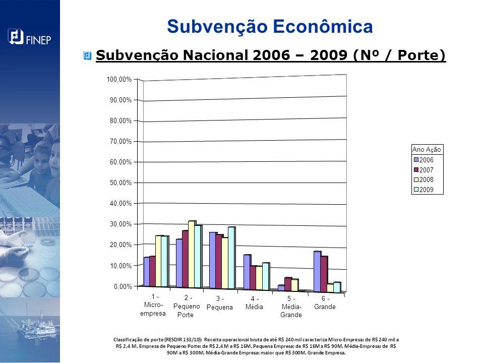 Subvenção Econômica Subvenção Nacional 2006 – 2009 (Nº / Porte)