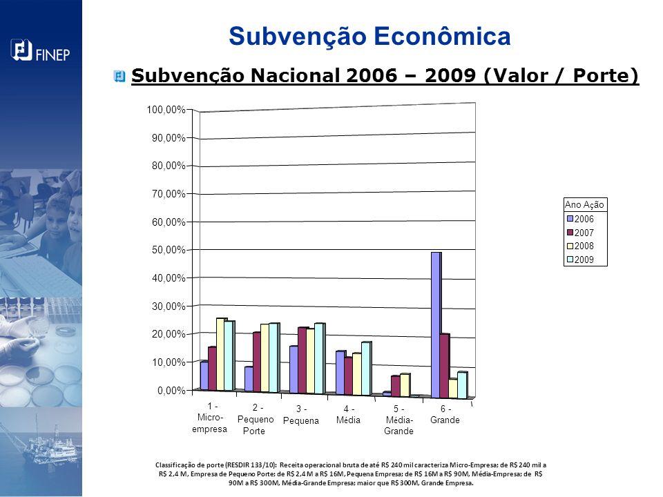 Subvenção Econômica Subvenção Nacional 2006 – 2009 (Valor / Porte)