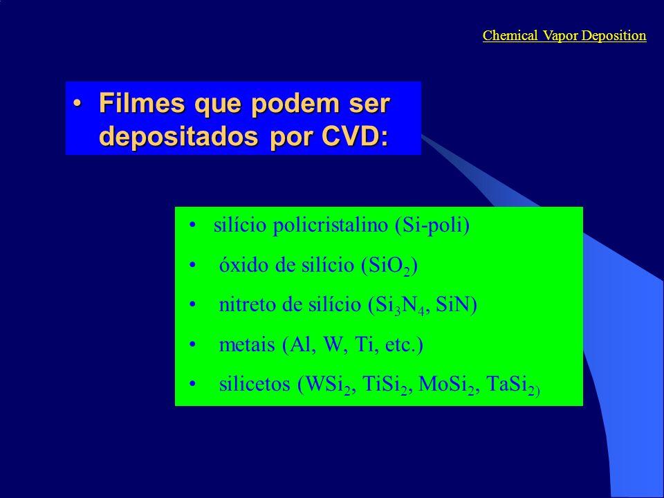 Filmes que podem ser depositados por CVD: