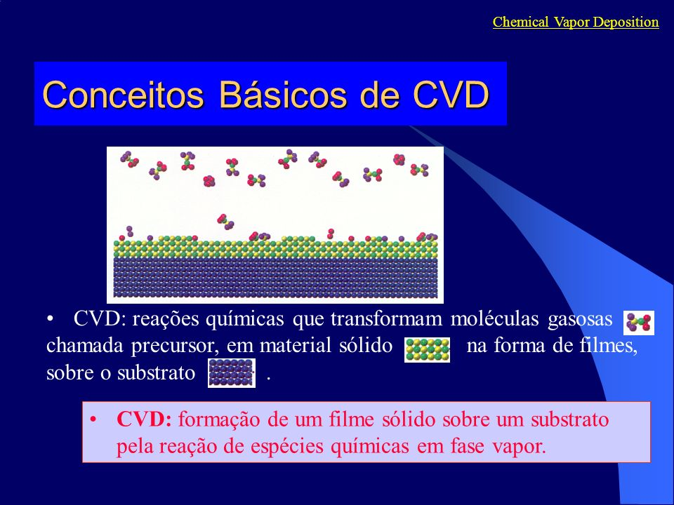 Conceitos Básicos de CVD