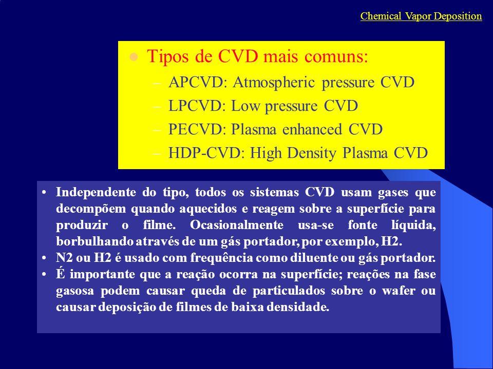 Tipos de CVD mais comuns:
